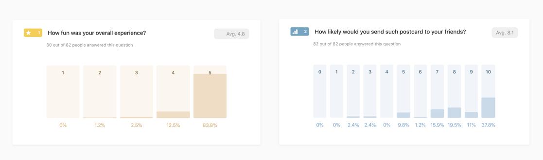 Результаты опроса тех, кто прошел квест