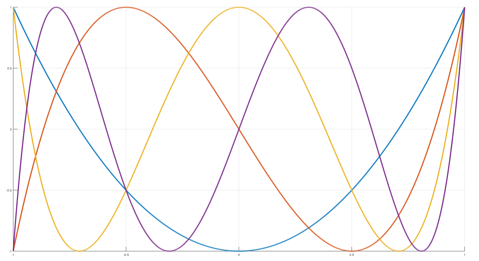 Как посчитать синус быстро - 1