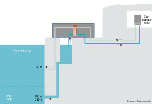 Дата-центры в царстве гномов: шахты, бункеры и подземелья, в которых построены современные ЦОД - 5