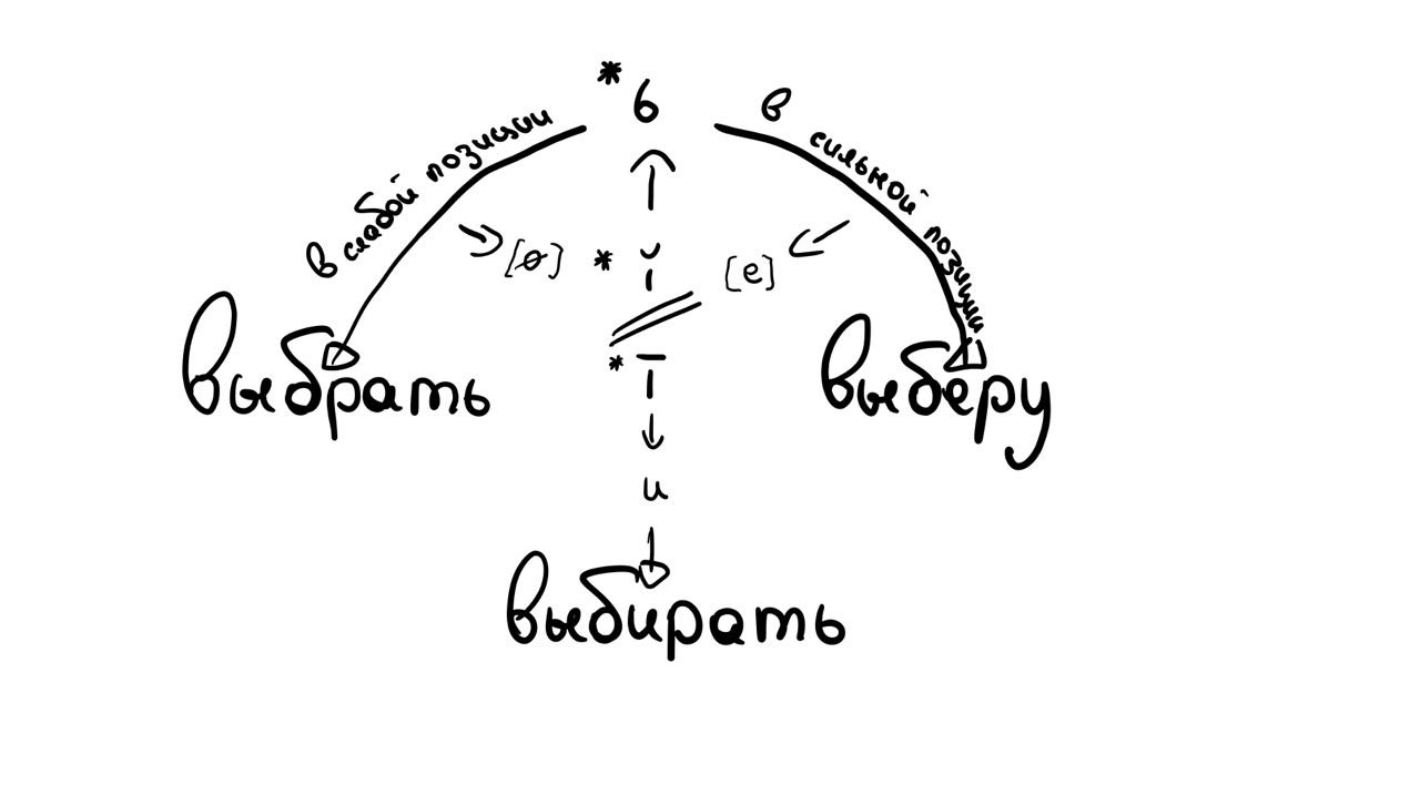 Исторические чередования, или Почему в русском языке почти нет исключений - 1