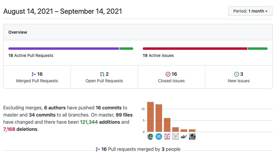 Статистика по проекту на GitHub за последний месяц