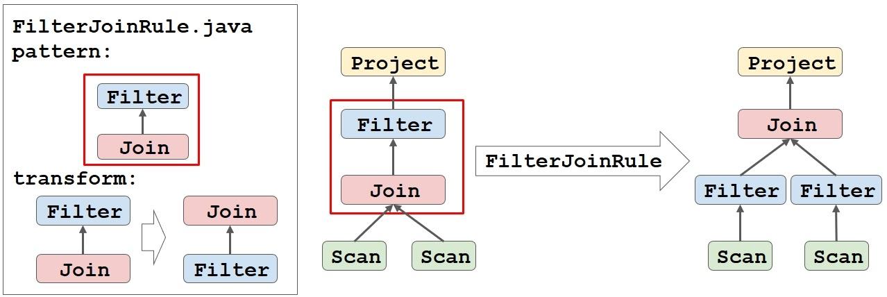 Как прикрутить SQL к чему угодно при помощи Apache Calcite - 10