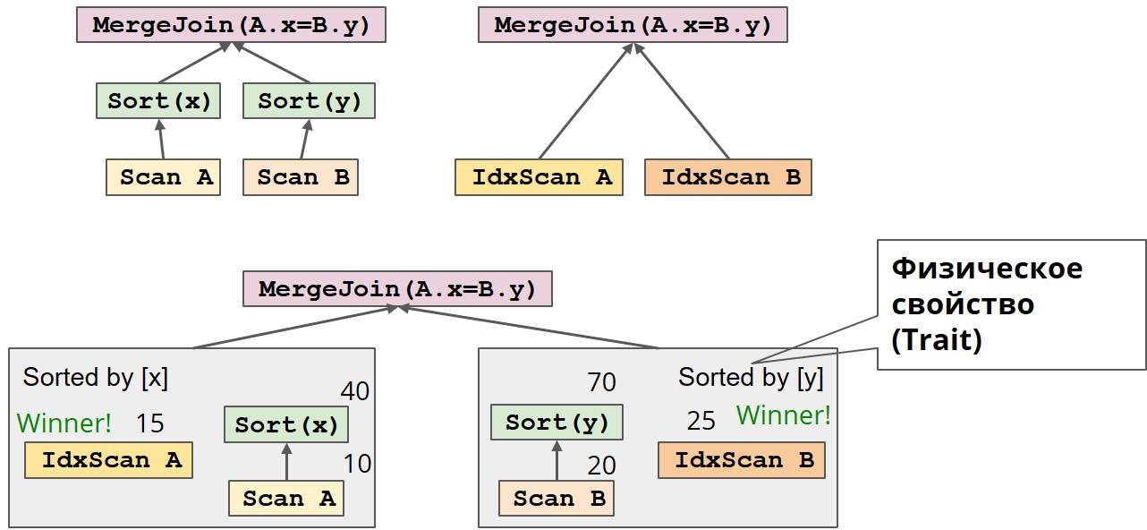 Как прикрутить SQL к чему угодно при помощи Apache Calcite - 13