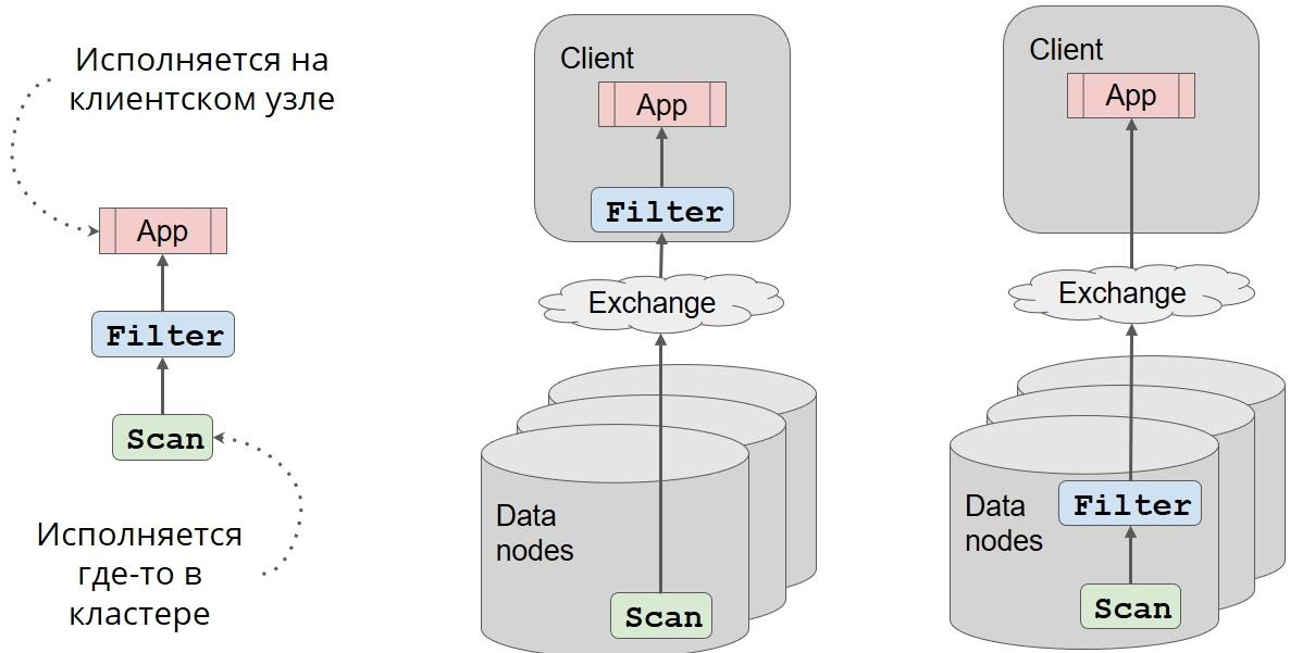 Как прикрутить SQL к чему угодно при помощи Apache Calcite - 15
