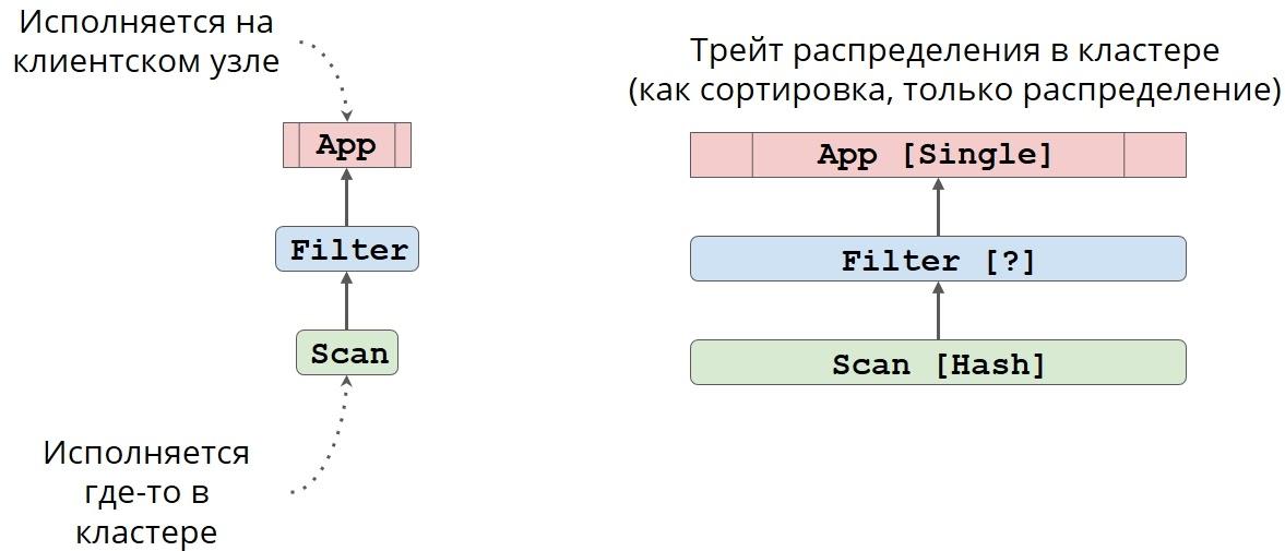 Как прикрутить SQL к чему угодно при помощи Apache Calcite - 16