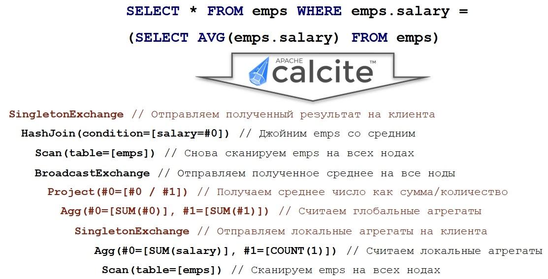 Как прикрутить SQL к чему угодно при помощи Apache Calcite - 18