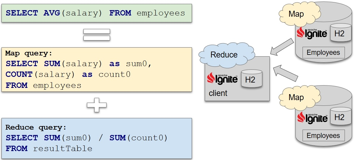 Как прикрутить SQL к чему угодно при помощи Apache Calcite - 3