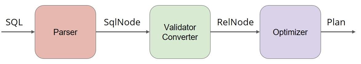 Как прикрутить SQL к чему угодно при помощи Apache Calcite - 7