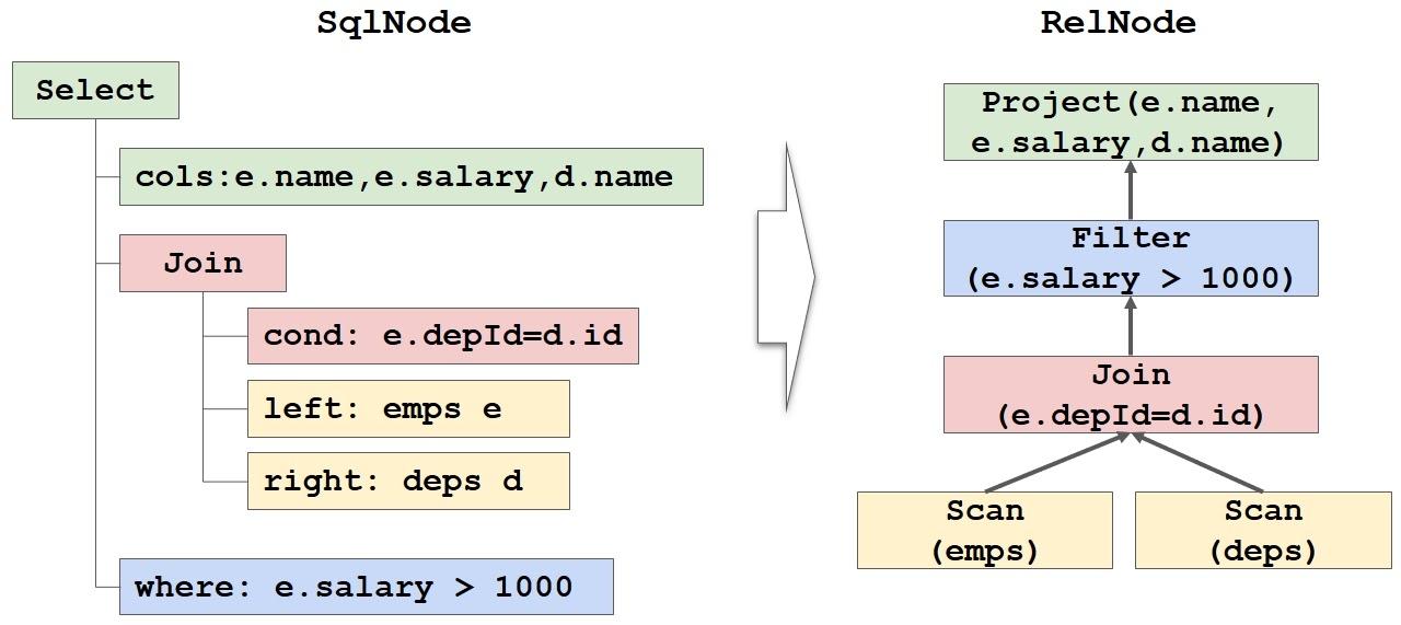 Как прикрутить SQL к чему угодно при помощи Apache Calcite - 9