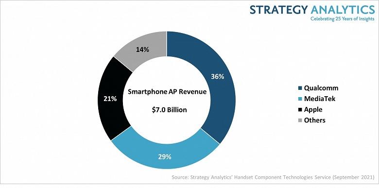 Внедрение 5G обеспечило двузначный рост рынка процессоров приложений для смартфонов шестой квартал подряд