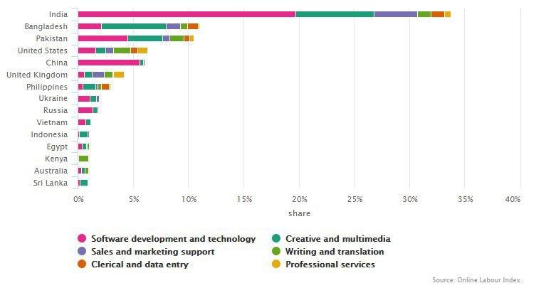 Почему и как Индия стала глобальным IT-гигантом? - 8