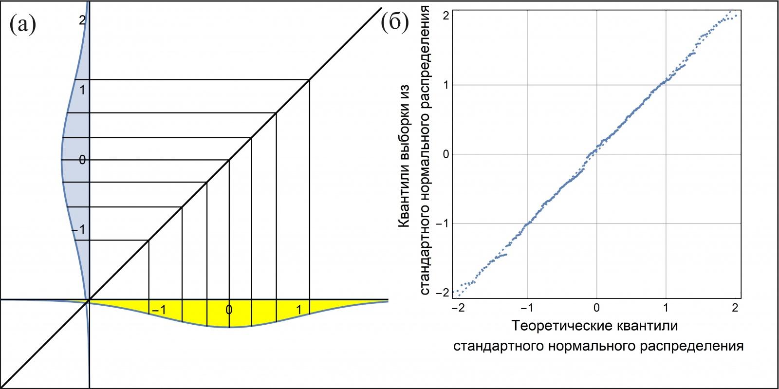 Рис. 4: Зависимость теоретических квантилей (а) стандартного нормального распределения от теоретических квантилей стандартного нормального распределения. (б): Зависимость выборочных квантилей (200 штук) стандартного нормального распределения от тех же теоретических.