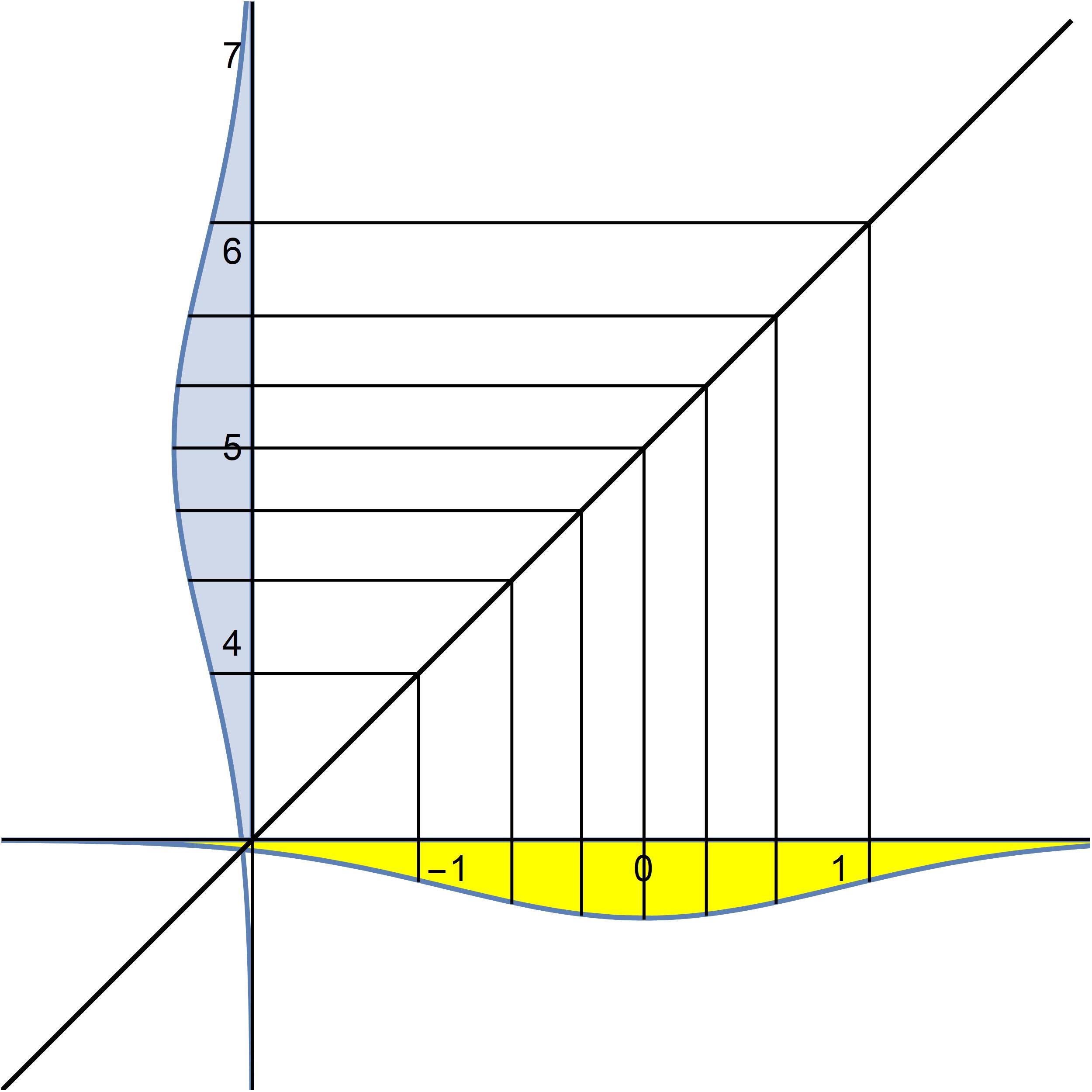 Рис. 5: Зависимость теоретических квантилей нормального распределения N(5, 1) от теоретических квантилей стандартного нормального N(0, 1).