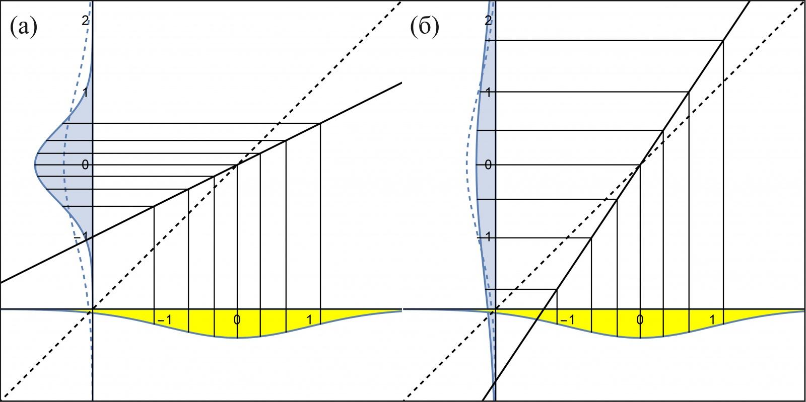 Рис. 6: (а) Зависимость теоретических квантилей нормального распределения N(0, 0.5) от теоретических квантилей стандартного нормального распределения N(0, 1). (б) Зависимость теоретических квантилей нормального распределения N(0, 2) от тех же теоретических.