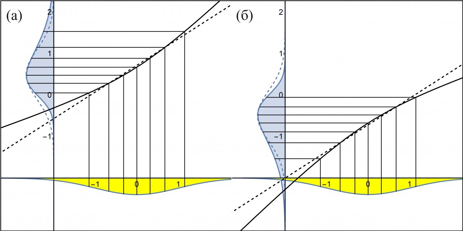 Рис. 7: (а) Зависимость квантилей скошенного нормального распределения SkewNormalDistr(0, 1, 3) от теоретических квантилей стандартного нормального распределения N(0, 1). (б) Зависимость квантилей скошенного нормального распределения SkewNormalDistr(0, 1, -3)от тех же теоретических.