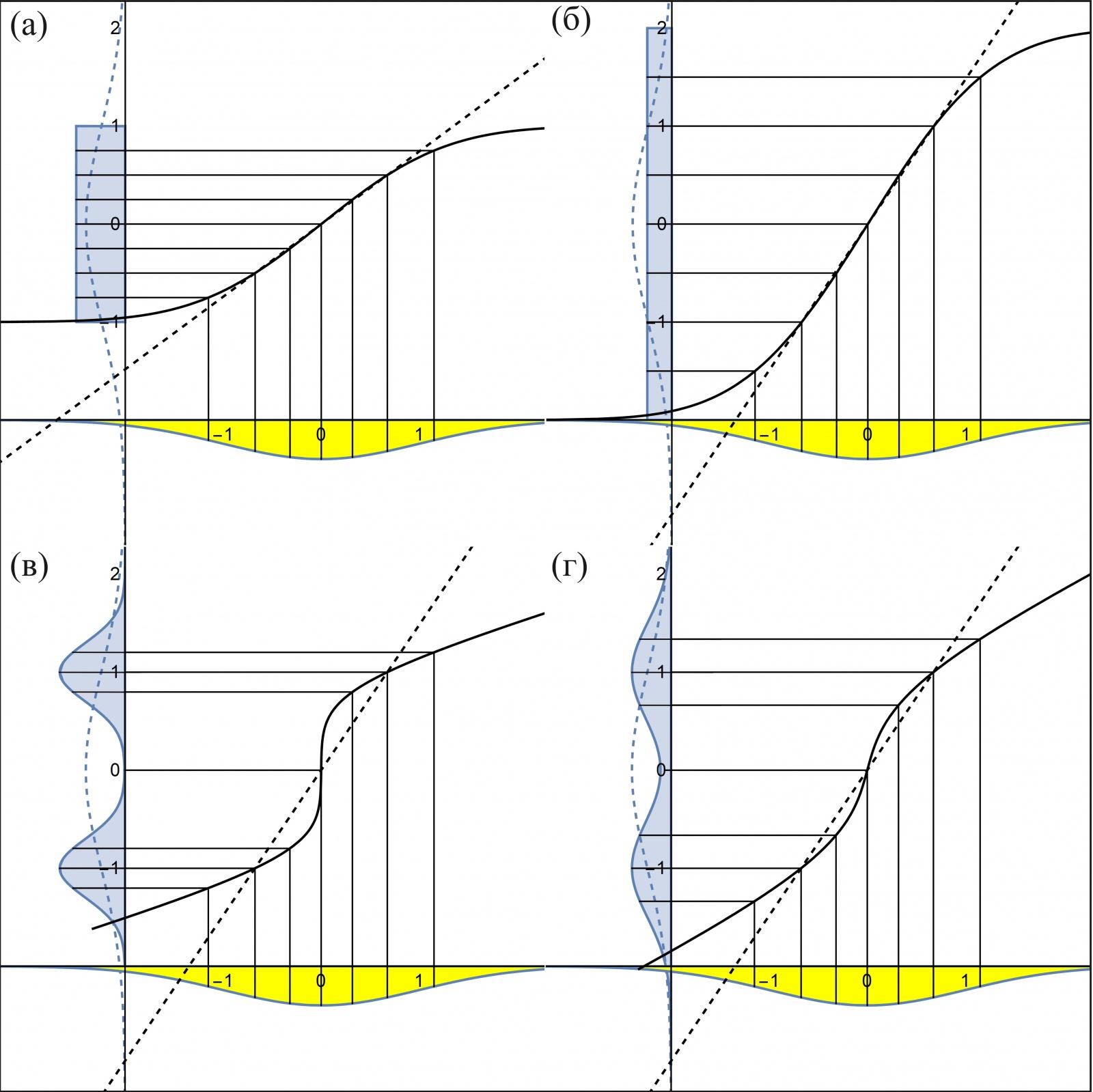 Рис. 8: Зависимость теоретических квантилей (a) равномерного распределения Uniform(-1, 1) (б) равномерного распределение Uniform(-2,2) (в) бимодального распределения из двух нормальных N(-1,0.5) и N(1, 0.5) и (г) бимодального распределения из двух нормальных N(-1, 0.3) и N(1, 0.3) — от теоретических квантилей стандартного нормального распределения N(0, 1)