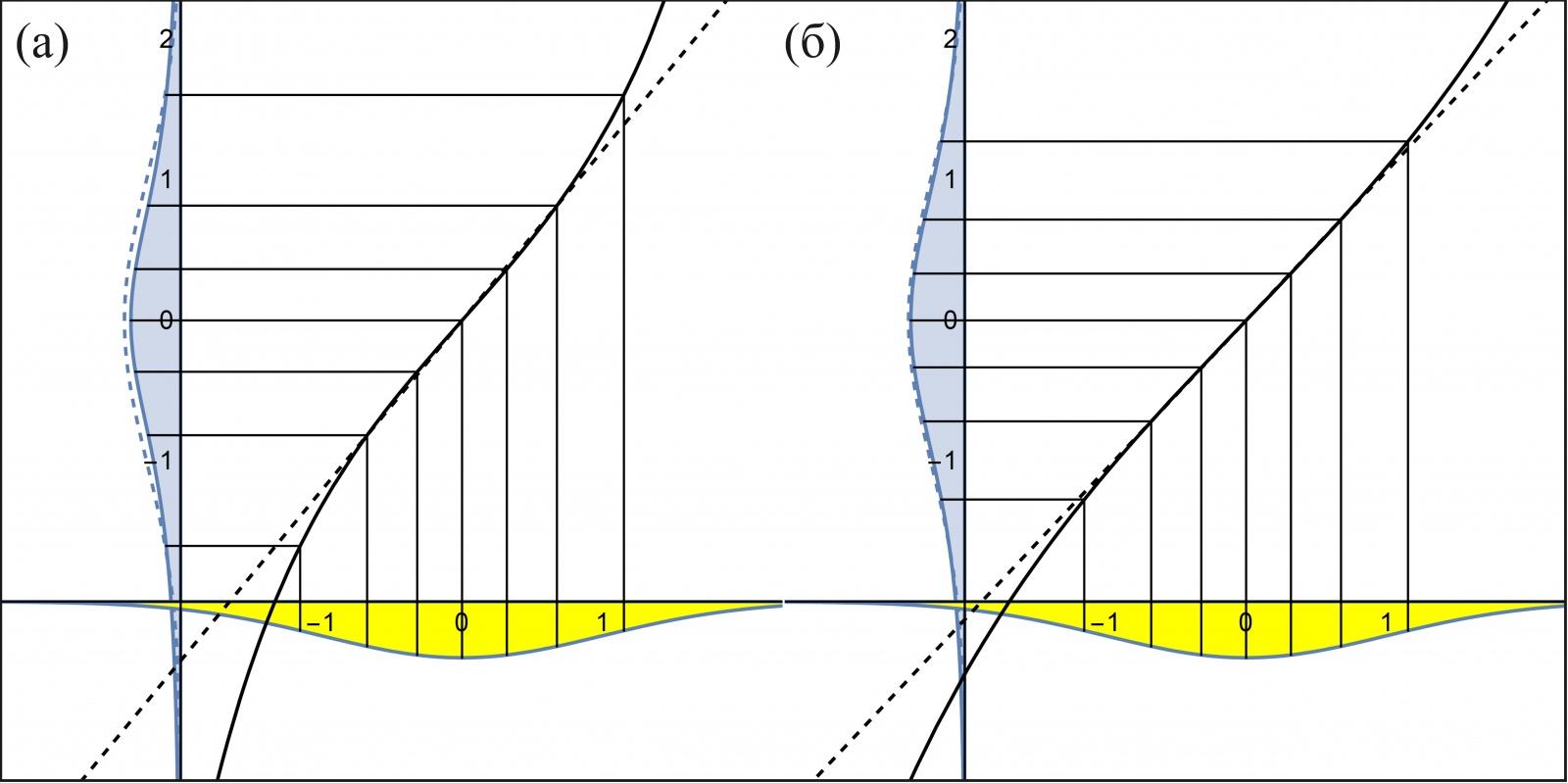 Рис. 9: Зависимость теоретических квантилей (а) распределения Стьюдента с 2 степенями свободы и (б) распределения Стьюдента с 6 степенями свободы — от теоретических квантилей стандартного нормального распределения.