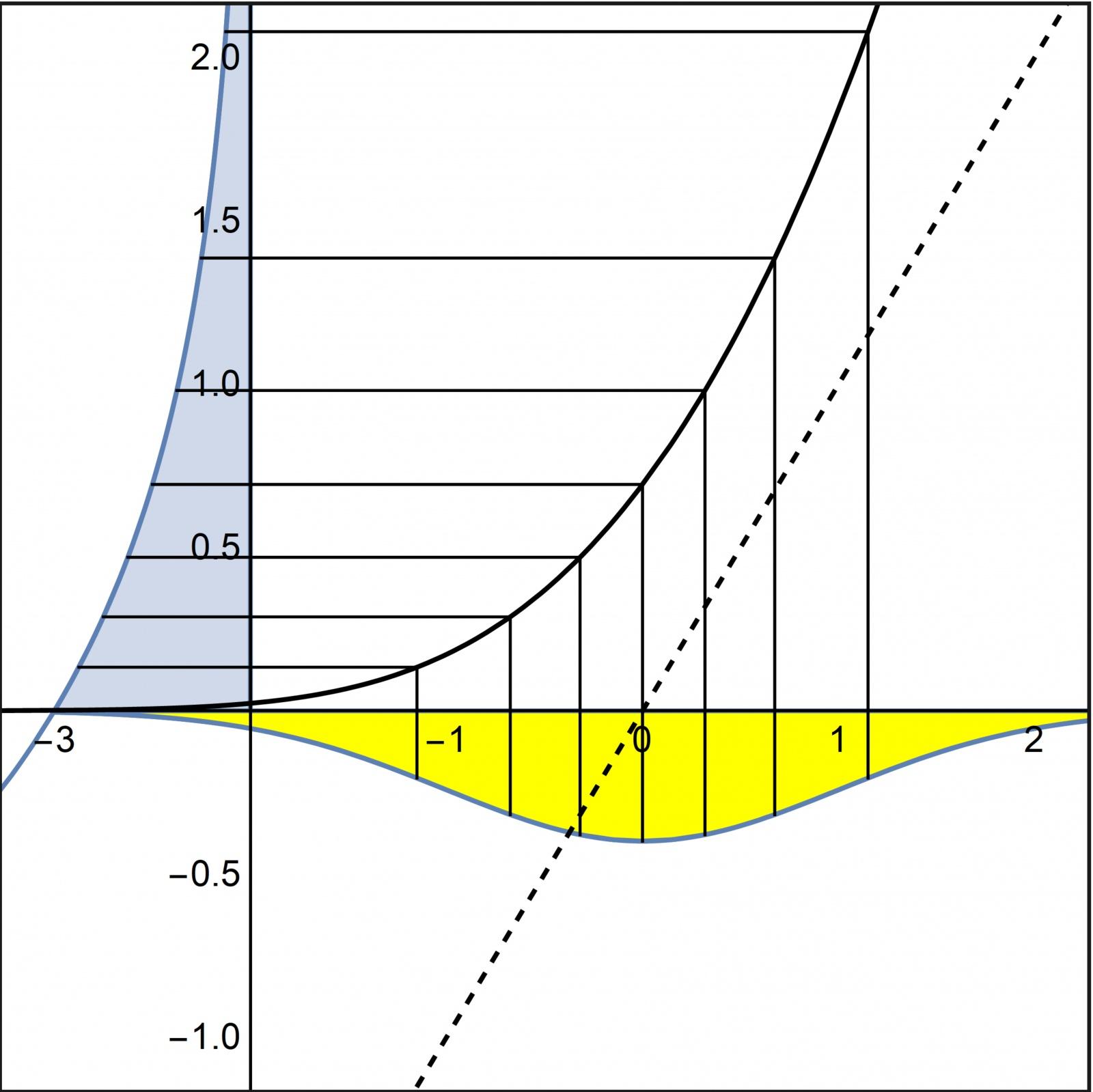 Рис. 10: Зависимость теоретических квантилей экспоненциального распределения с параметром 1 от теоретических квантилей стандартного нормального распределения