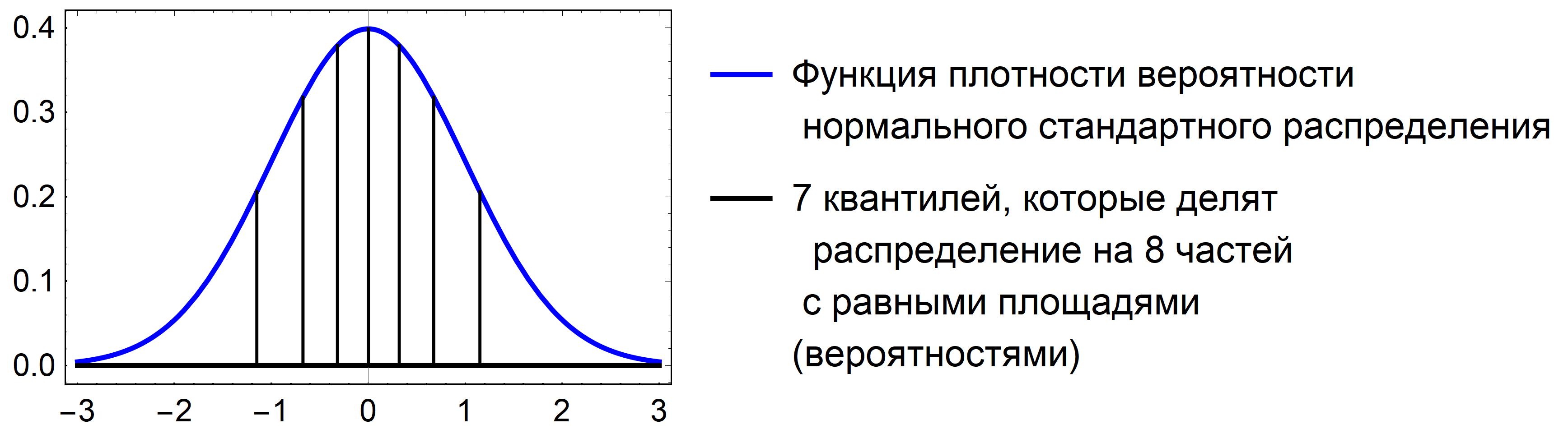 Рис. 2: Иллюстрация квантилей непрерывного распределения.