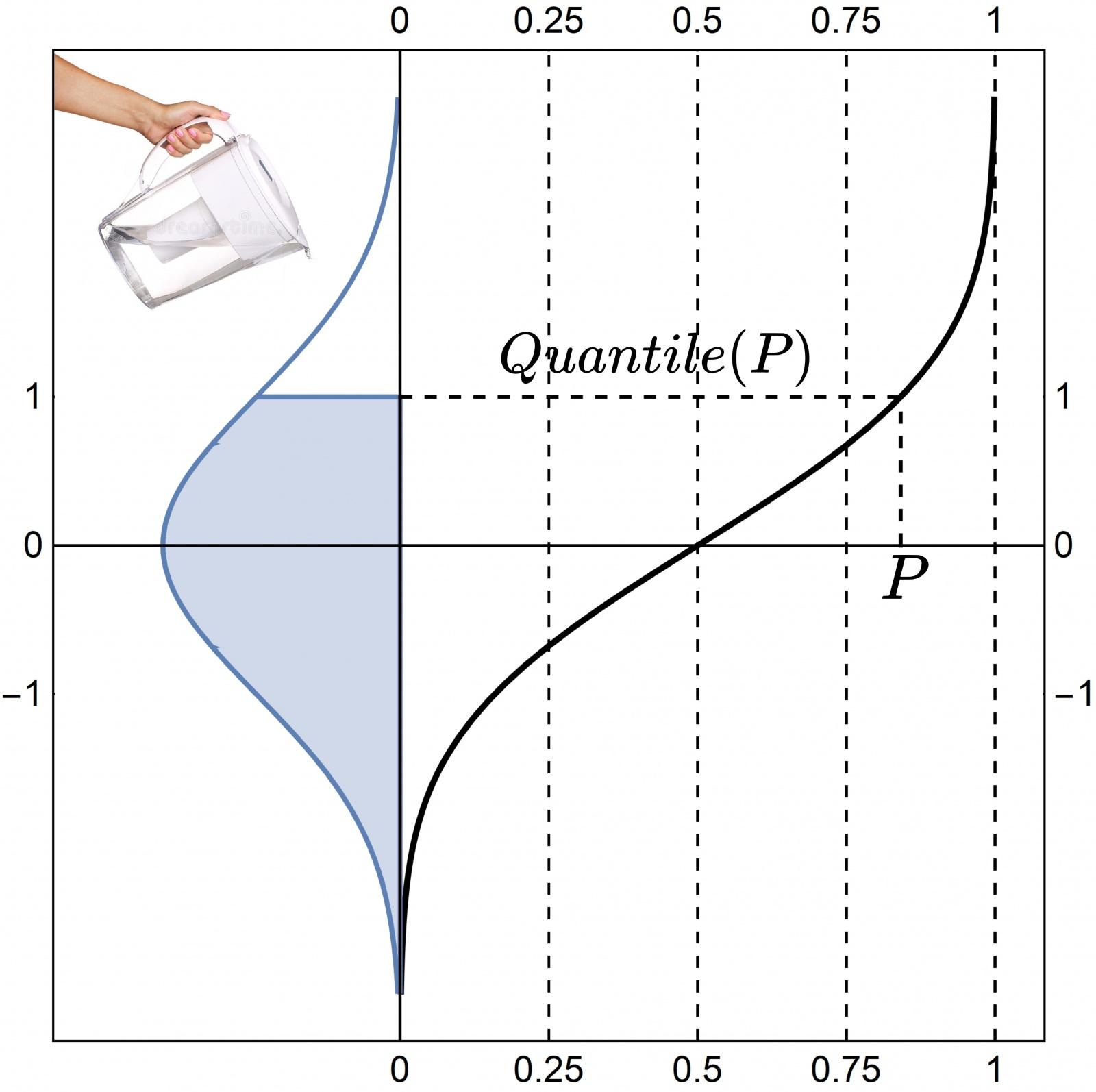 Рис. 3: Иллюстрация квантиль-функции.