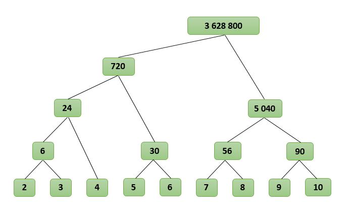Работа с очень длинными числами на C++ - 1