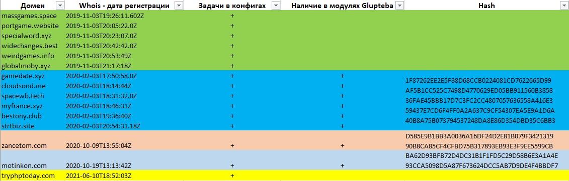 Как мы искали связь между Mēris и Glupteba, а получили контроль над 45 тысячами устройств MikroTik - 6