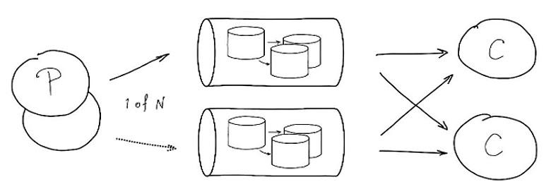 Реплицированные очереди, 1 из N (подход «как база данных»)