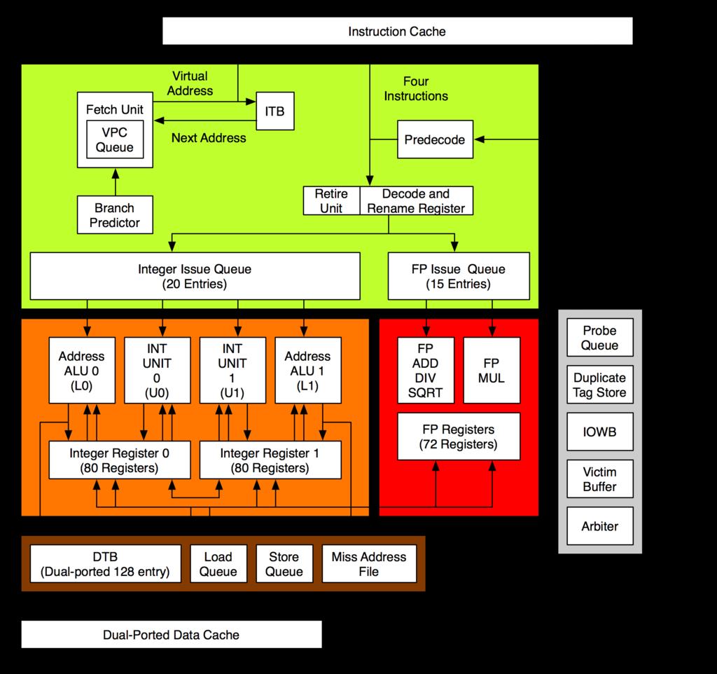 Она могла стать Первой: история процессорной архитектуры Alpha (часть 3) - 2