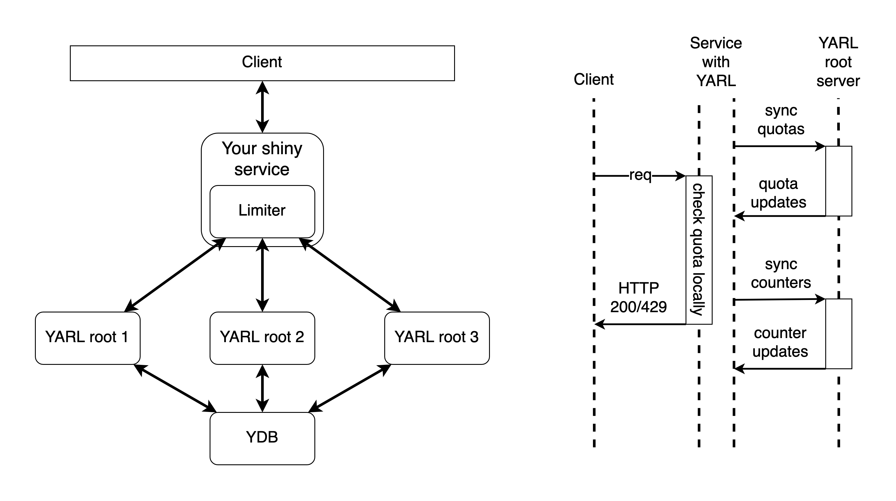 YARL: как Яндекс построил распределённый Rate Limiter с нулевым влиянием на время ответа сервисов - 6