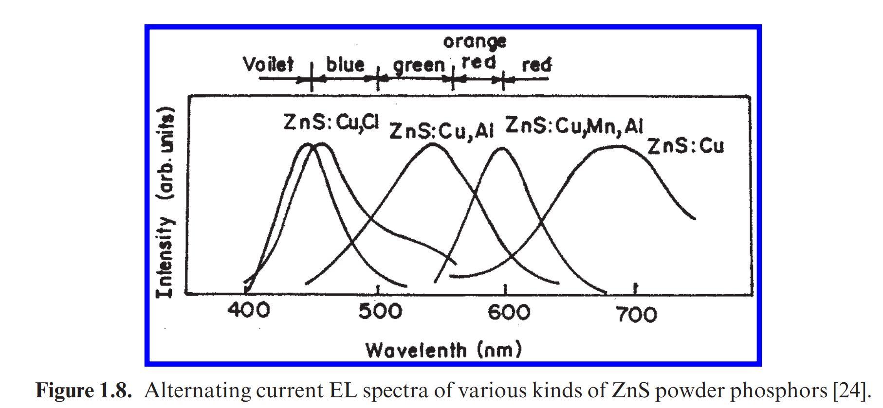 Электролюминесцентные индикаторы из прошлого - 8