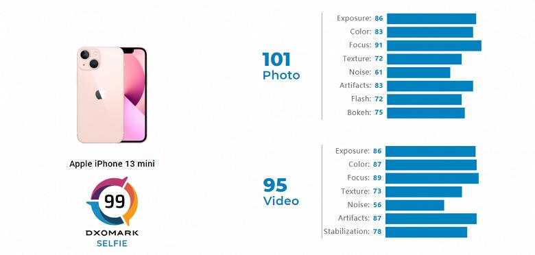 Фронтальная камера в смартфонах iPhone 13 практически никак не улучшилась. В DxOMark оценили iPhone 13 mini и 13 Por