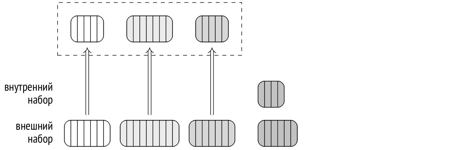 Запросы в PostgreSQL: 6. Хеширование - 10