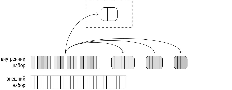 Запросы в PostgreSQL: 6. Хеширование - 3