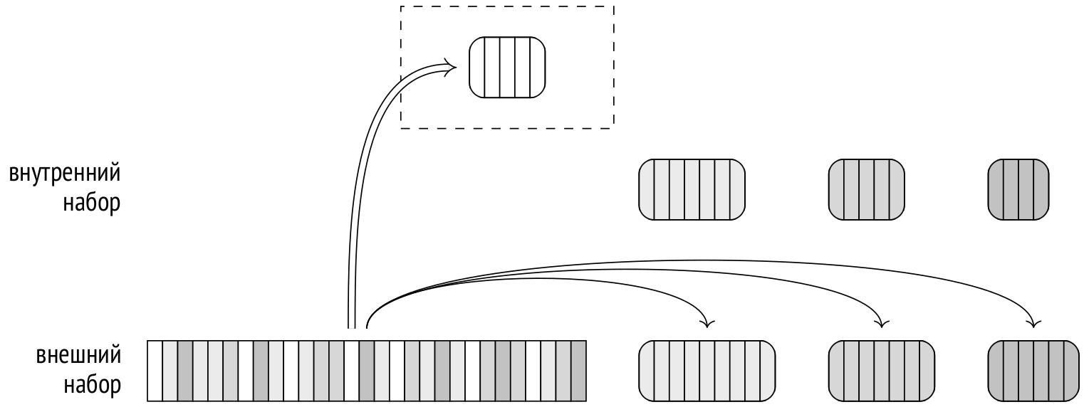 Запросы в PostgreSQL: 6. Хеширование - 4