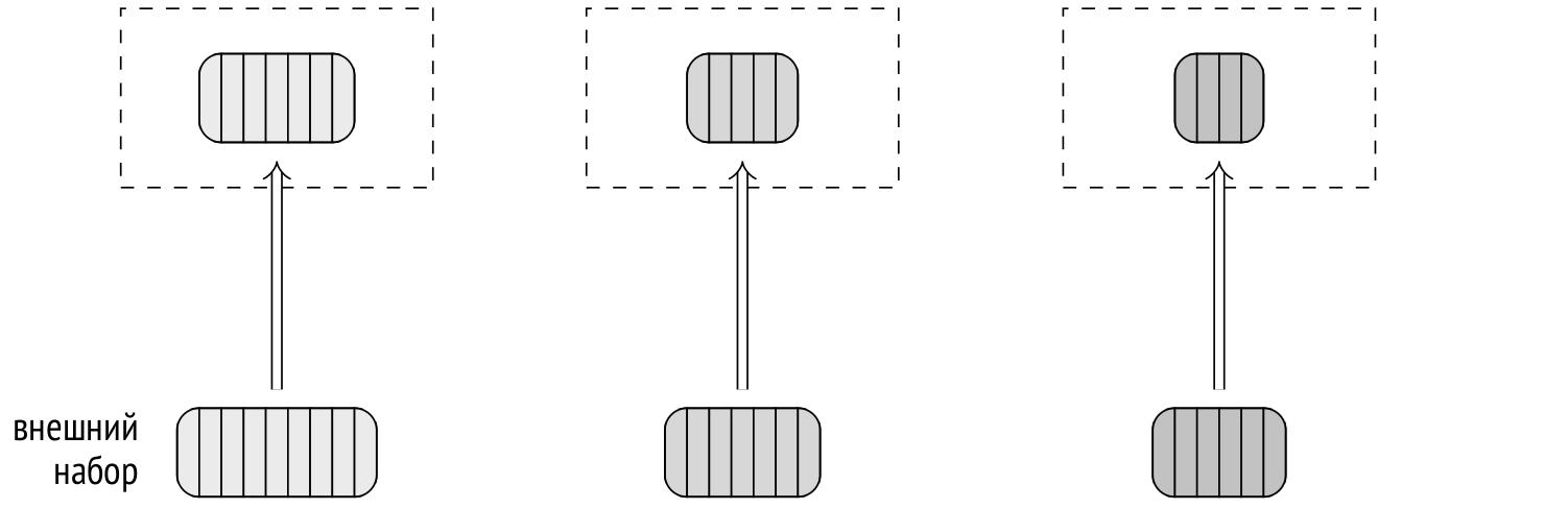 Запросы в PostgreSQL: 6. Хеширование - 5