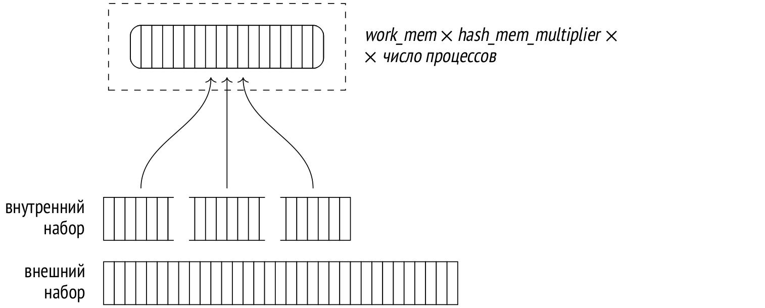 Запросы в PostgreSQL: 6. Хеширование - 6
