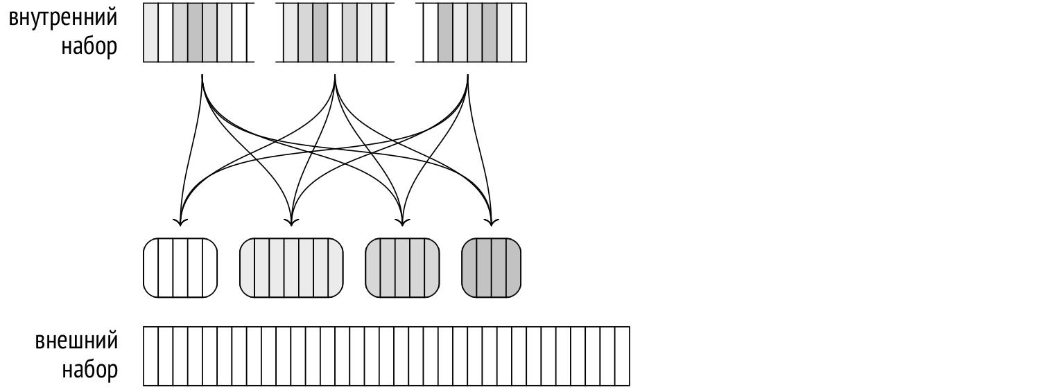 Запросы в PostgreSQL: 6. Хеширование - 8