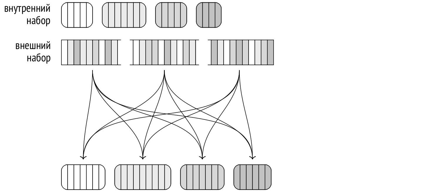 Запросы в PostgreSQL: 6. Хеширование - 9