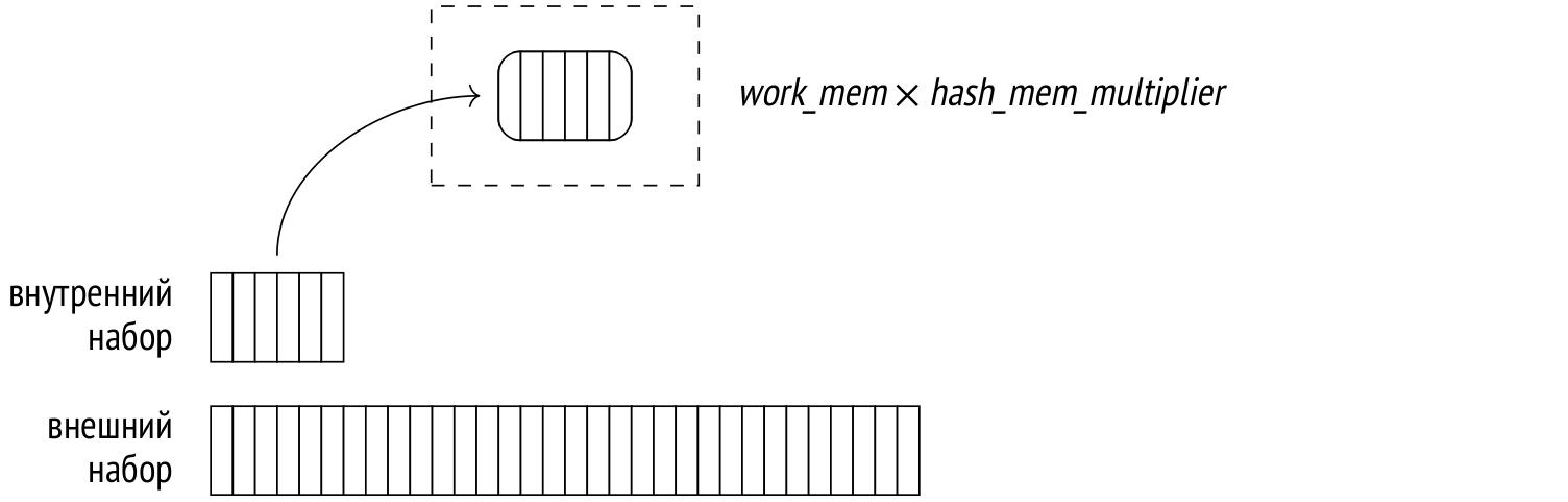 Запросы в PostgreSQL: 6. Хеширование - 1