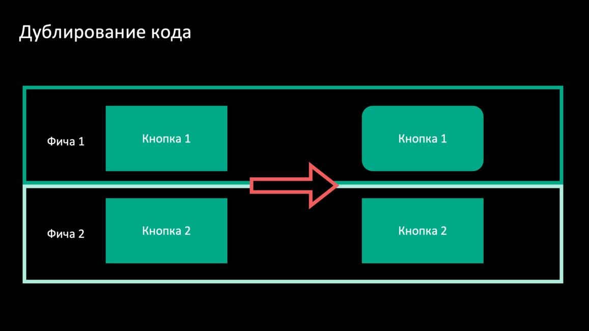 Дублирование кода и неконсистентность дизайна: ищем решение - 2