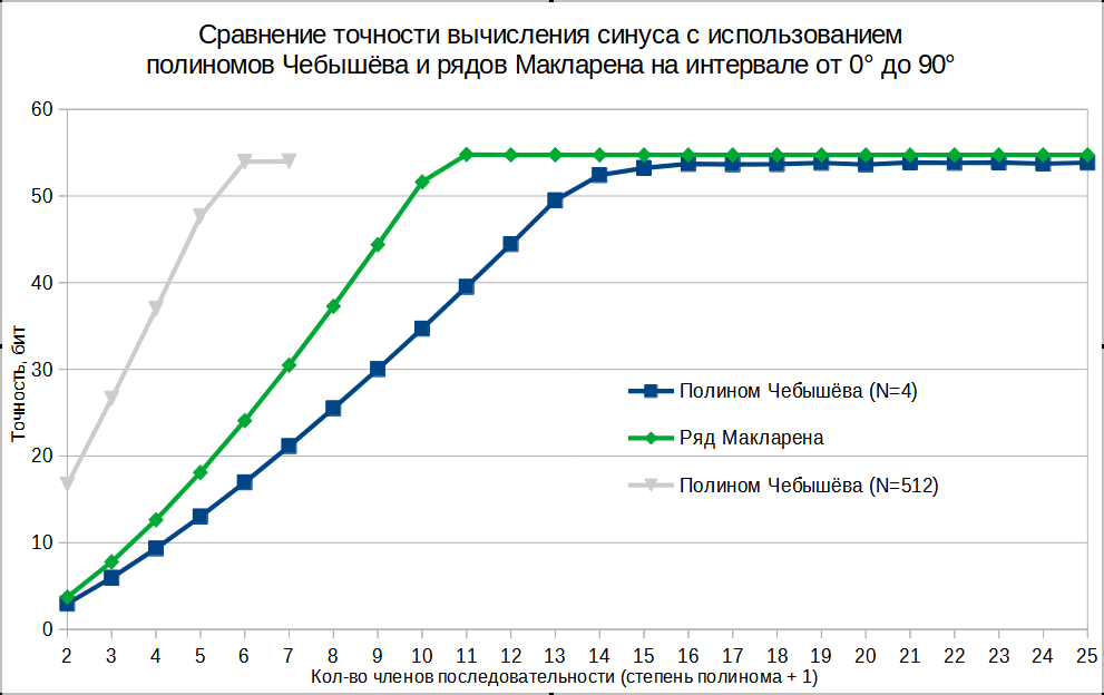 Аппроксимация синуса: полиномы Чебышёва vs. ряды Маклорена - 10