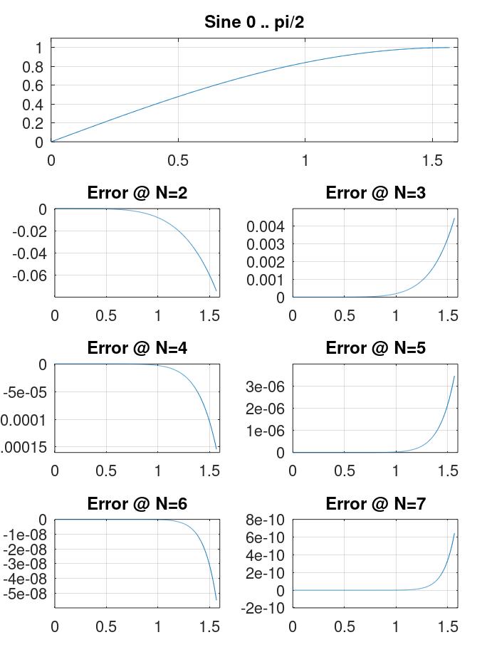 Аппроксимация синуса: полиномы Чебышёва vs. ряды Маклорена - 8