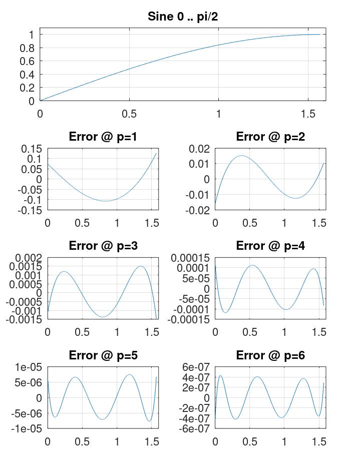 Аппроксимация синуса: полиномы Чебышёва vs. ряды Маклорена - 9