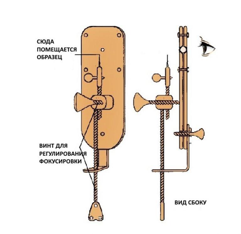 Принципиальная схема микроскопа Левенгука.