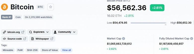 Bitcoin начинает неделю с роста. Главная криптовалюта мира подорожала до 56,5 тысяч долларов