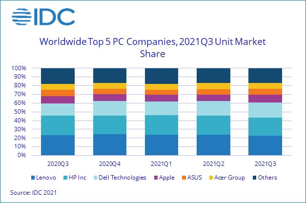 По мнению IDC, нехватка компонентов помешала росту рынка ПК в третьем квартале 2021 года