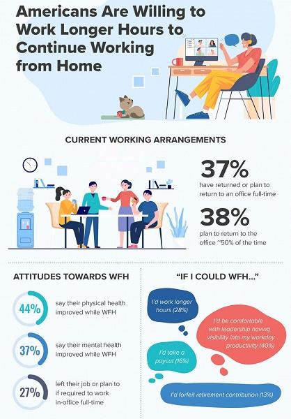 Американцы готовы работать дольше, лишь бы продолжать работать из дома