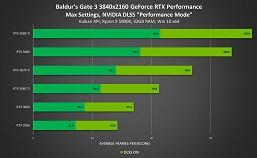 «Магическая» технология Nvidia DLSS добавлена ещё в несколько новых игр, включая Alan Wake Remaster и Baldur's Gate 3