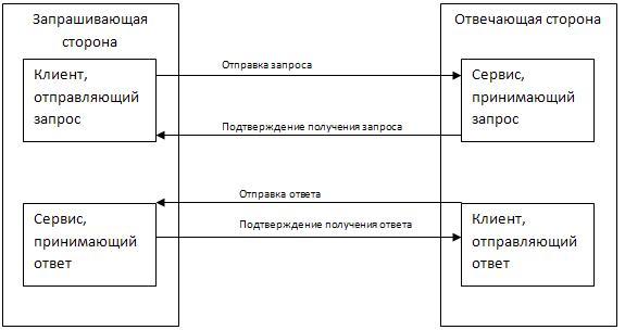 Анализ и проектирование систем / Электронный документооборот, ЭЦП и интеграция систем. Философские выводы за бокальчиком вина