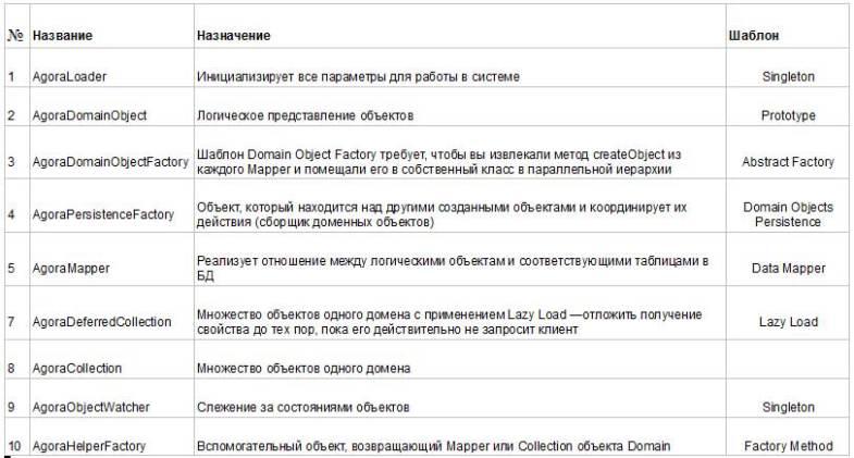 Блог компании Centrobit / Подход к проектированию платформы интернет дистрибьюции с помощью шаблонов